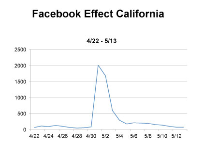 Facebook California ogan donor registrires