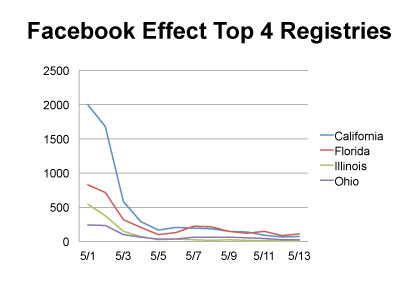 Facebook Effect Donor Registries
